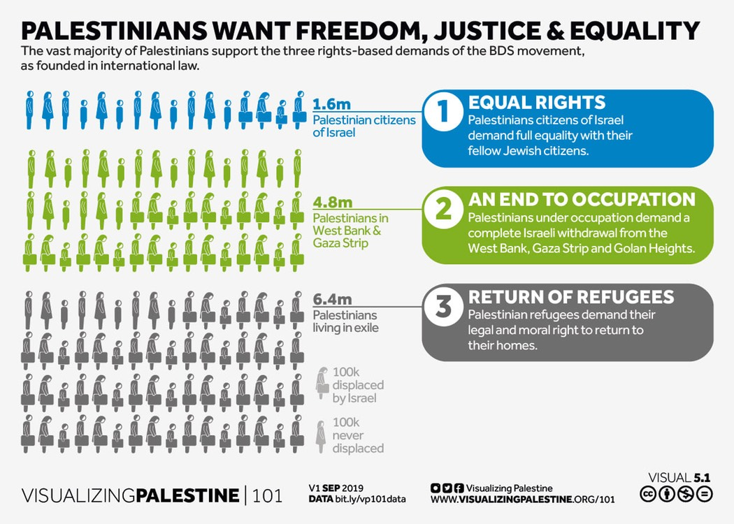 Freedom, Justice, Equality - BDS