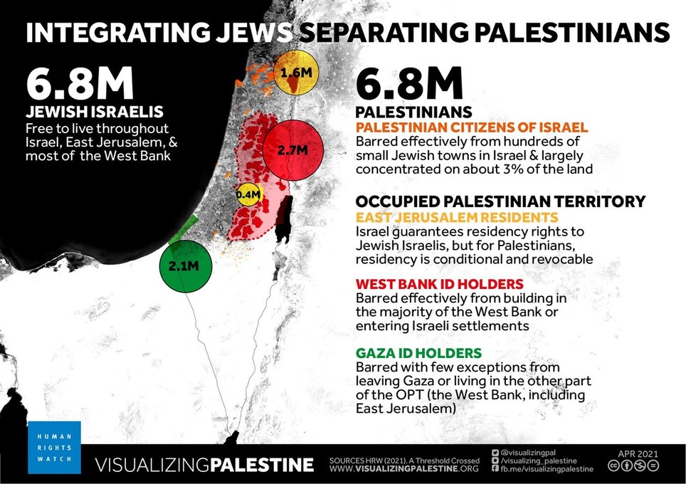 Separating Jews and Palestinians