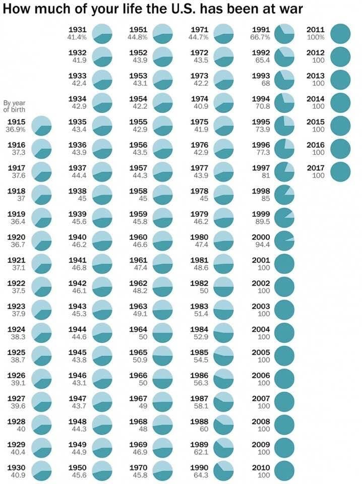 How Much of Your Life the US Has Been at War