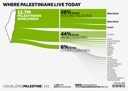 Where Palestinians Live Today